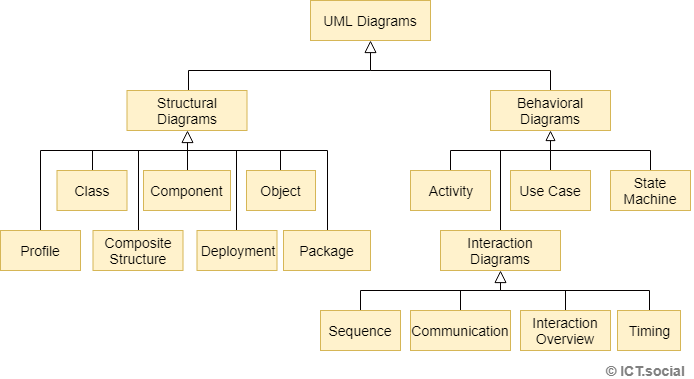 Lesson 1 Introduction To Uml