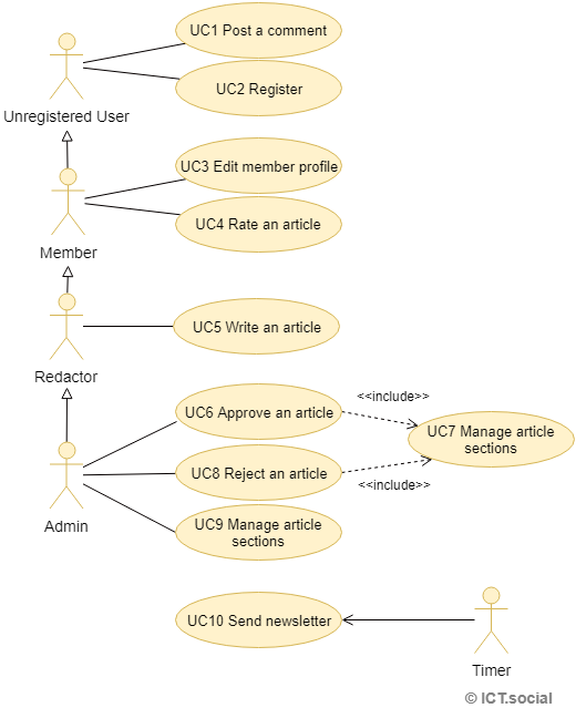 Lesson 2 uml use case diagram sample use case uml use case diagram ccuart Image collections