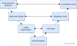 Introduction to software testing in C# .NET