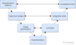 Introduction to software testing in Java